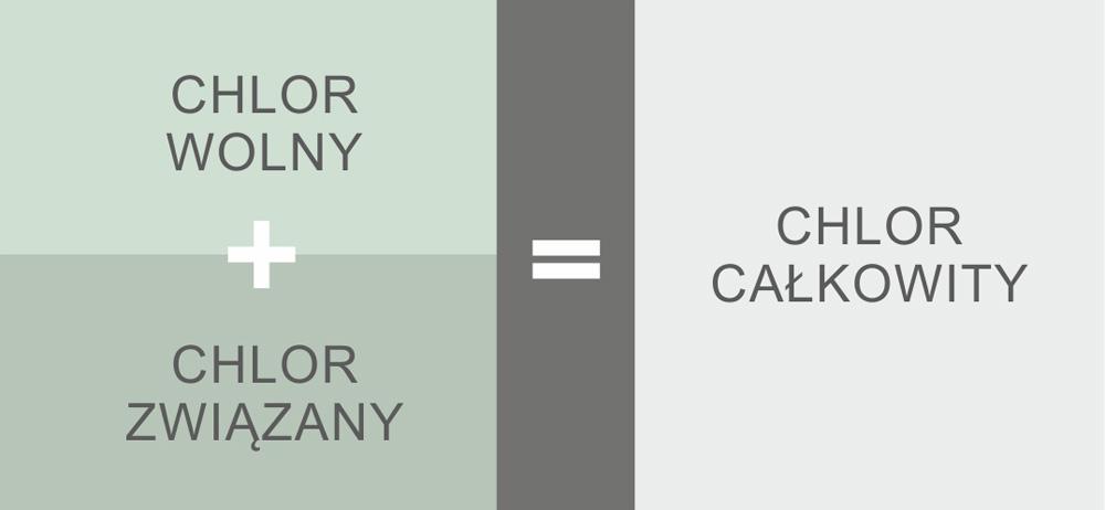 chlor wolny chlor związany chlor całkowity