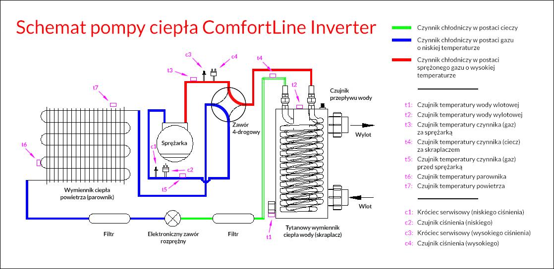 comfortline inverter pompa ciepla