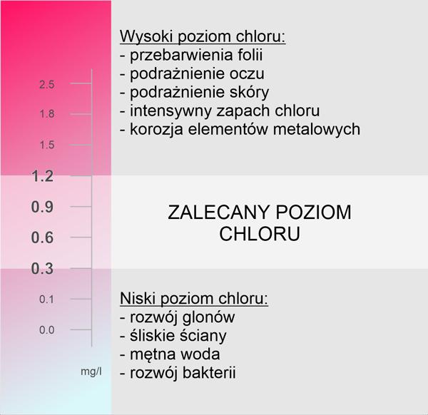 prawidłowy poziom chloru w basenie