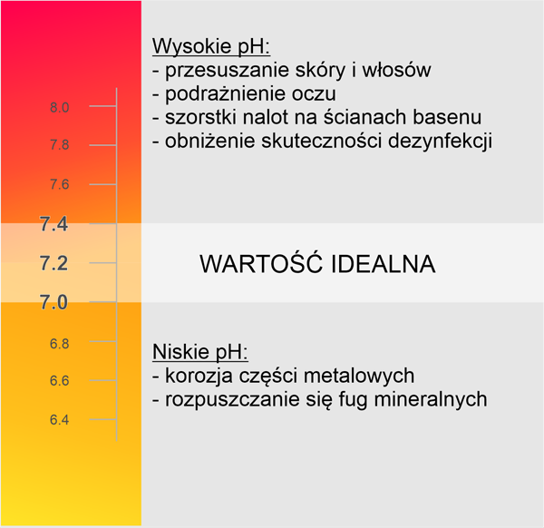 idealne pH wody w basenie